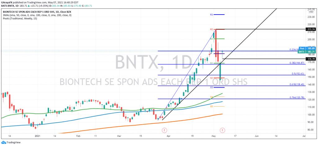 Biontech BNTX