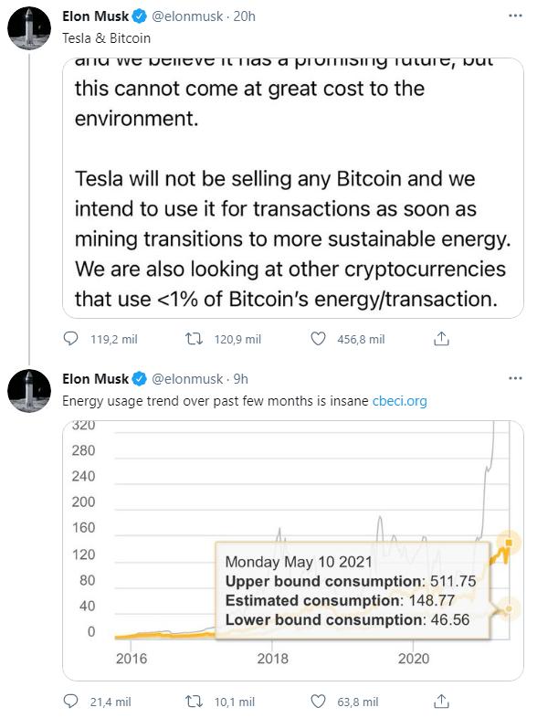 Elon Musk Bitcoin Twitter