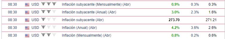 Datos de inflación para EEUU - Nasdaq 100