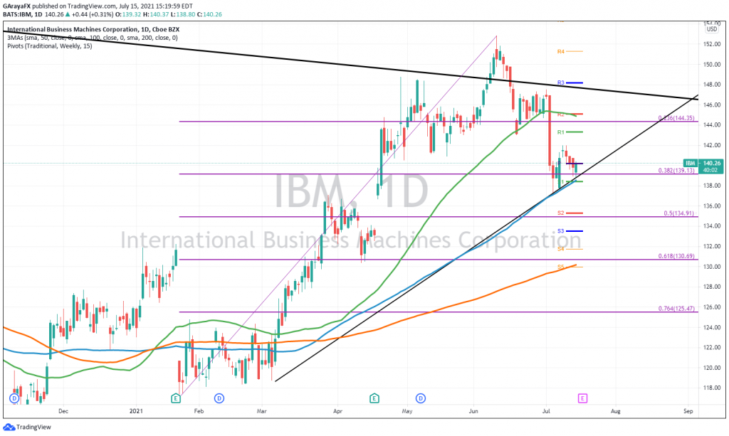 International Business Machine (IBM)