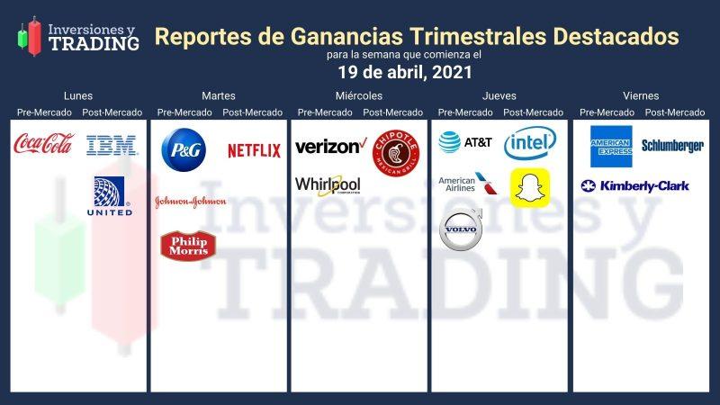 Entrega de Reportes Trimestrales Destacados (19 de abril) earnings season